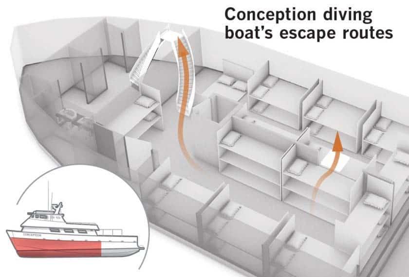 MV Conception escape route